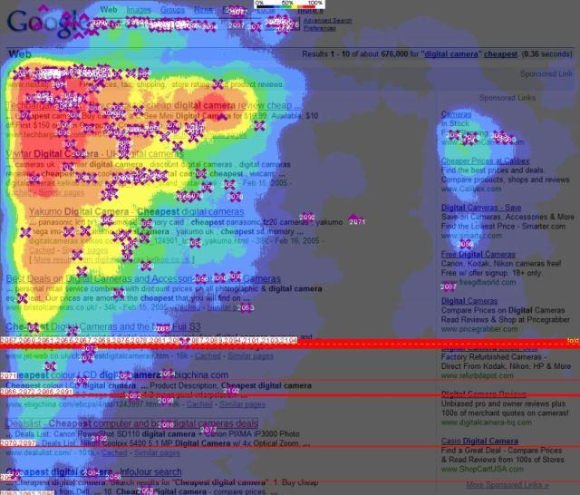 Heat Map golden triangle enhance Usability